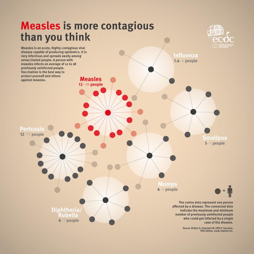 Infografica sulla contagiosità del morbillo rispetto ad altre malattie.